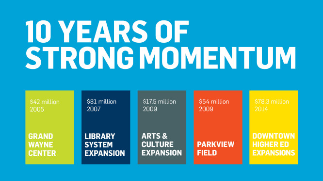 10 years of strong momentum. The Grand Wayne Center represents a 42 million dollar investment, and the project took place in 2005. In 2007, the library system was expanded in an 81 million dollar project. An arts and culture expansion project represented an investment of 17.5 million dollars. In 2009, Parkview Field was completed, and it represented an investment of 54 million dollars. In 2014, 78.3 million dollars was invested in downtown higher education expansions.