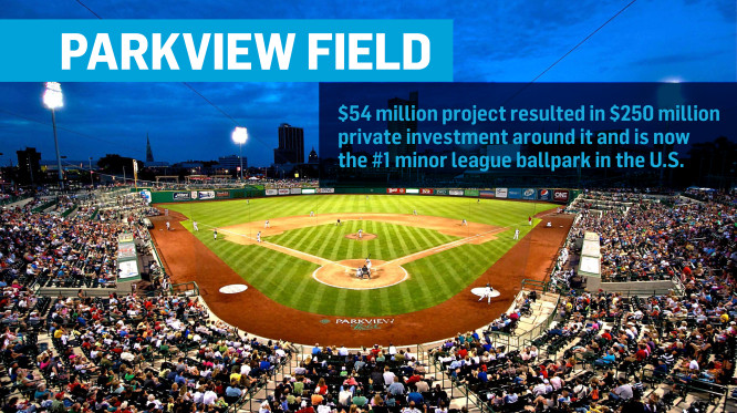 Parkview Field is a 54 million dollar project. It resulted in 250 million dollars of private investment around it. Now, Parkview Field is the number one minor league ballpark in the U. S.