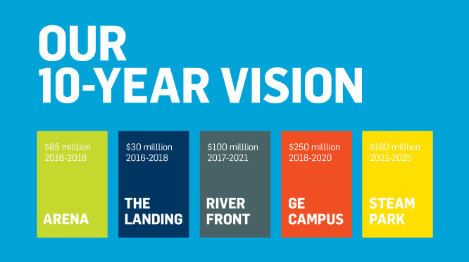Our ten year vision: event center is a 105 million dollar project. The Landing is a 36 million dollar project. The River Front is a 100 million dollar project. The G. E. Campus is a 300 million dollar project. Steam Park is a 100 million dollar project.