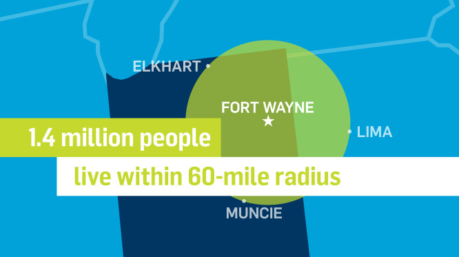 1.4 million people live within a 60 mile radius of Fort Wayne. Nearby cities include: Elkhart, Muncie, and Lima.
