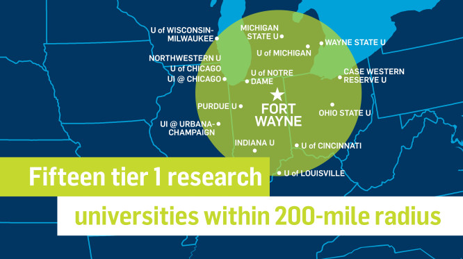 There are more than 460 thousand students at fifteen tier one research universities within a 200-mile radius of Fort Wayne. These include: University of Notre Dame, Purdue University Lafayette, Indiana Univeristy Bloomington, University of Cincinnati, Univeristy of Louisville, University of Illinois at Urbana-Champaign, Northwestern University, Univeristy of Chicago, University of Illinois at Chicago, University of Wisconsin - Milwaukee, Michigan State University, University of Michigan, Wayne State University, Case Western Reserve University, and Ohio State University.