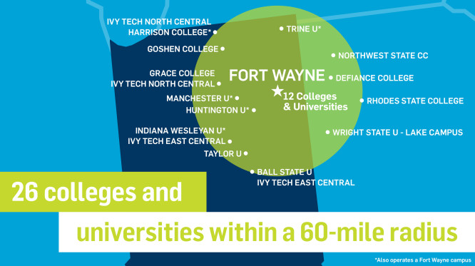 There are 26 colleges and universities within a 60 mile radius. They include: Ivy Tech North Central, Harrison College, Goshen College, Grace College, Manchester University, Huntington University, Indiana Wesleyan University, Ivy Tech East Central, Taylor University, Ball State University, Wright State University - Lake Campus, Rhodes State College, Defiance College, Northwest State C. C., Trine University. as well as 12 colleges and universities within Fort Wayne.