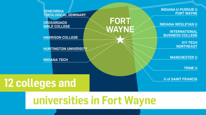 There are 12 colleges and universities in Fort Wayne. They include: Concordia Theological Seminary, Crossroads Bible College, Harrison College, Huntington University, Indiana Tech, Purdue University Fort Wayne, Indiana Wesleyan University, International Business College, Ivy Tech Northeast, Manchester University, Trine University, and University of Saint Francis.