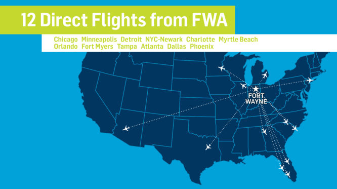 There are 12 direct flights from Fort Wayne Airport. Cities include: Chicago, Minneapolis, Detroit, New York City - Newark, Charlotte, Myrtle Beach, Orlando, Fort Myers, Tampa, Atlanta, Dallas, and Phoenix.
