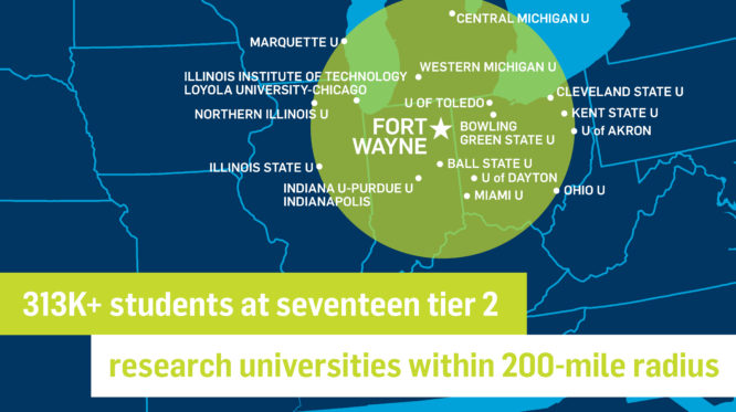 Fifteen tier one research universities are within a 200-mile radius of Fort Wayne. These include: University of Notre Dame, Purdue University Lafayette, Indiana Univeristy Bloomington, University of Cincinnati, Univeristy of Louisville, University of Illinois at Urbana-Champaign, Northwestern University, Univeristy of Chicago, University of Illinois at Chicago, University of Wisconsin - Milwaukee, Michigan State University, University of Michigan, Wayne State University, Case Western Reserve University, and Ohio State University.